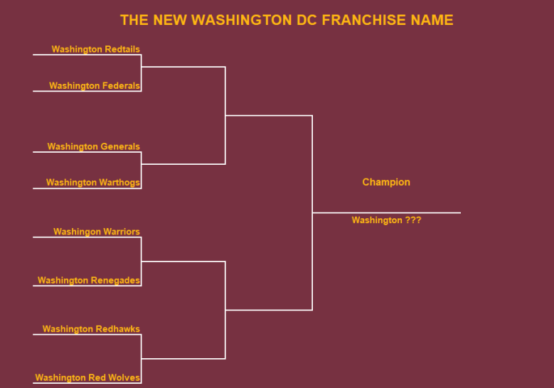 Washington DC Bracket
